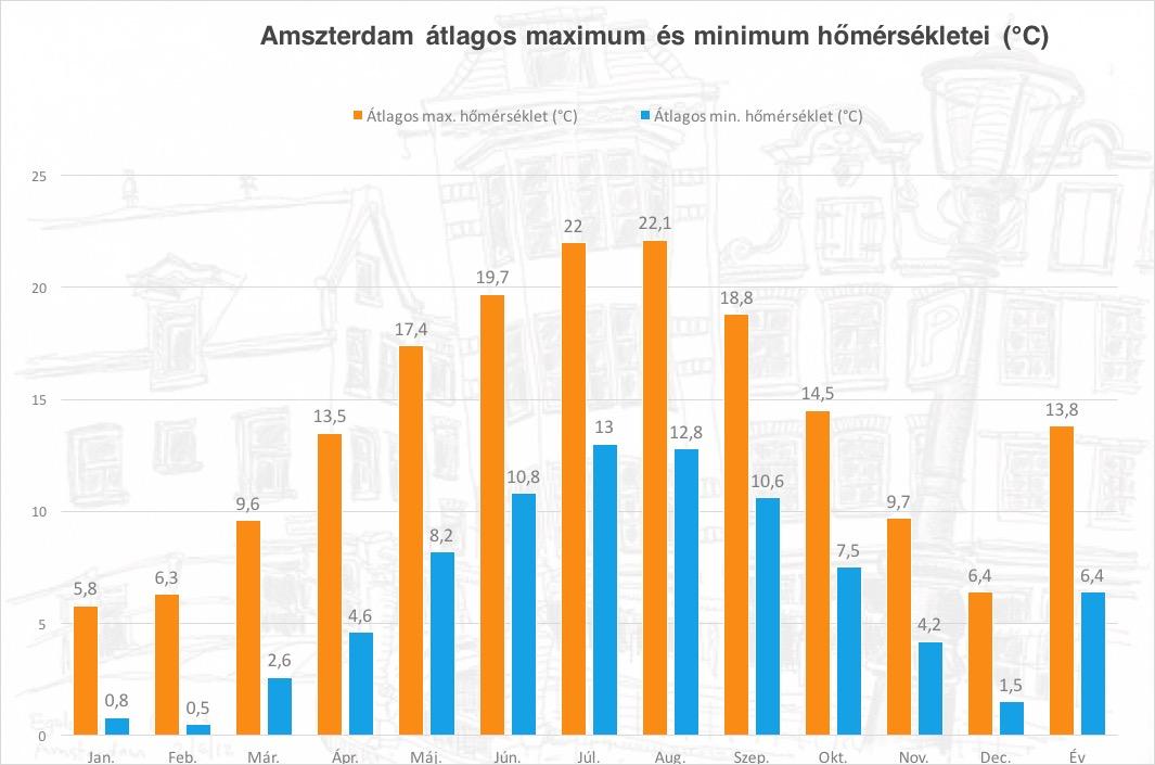 amszterdam_chart1