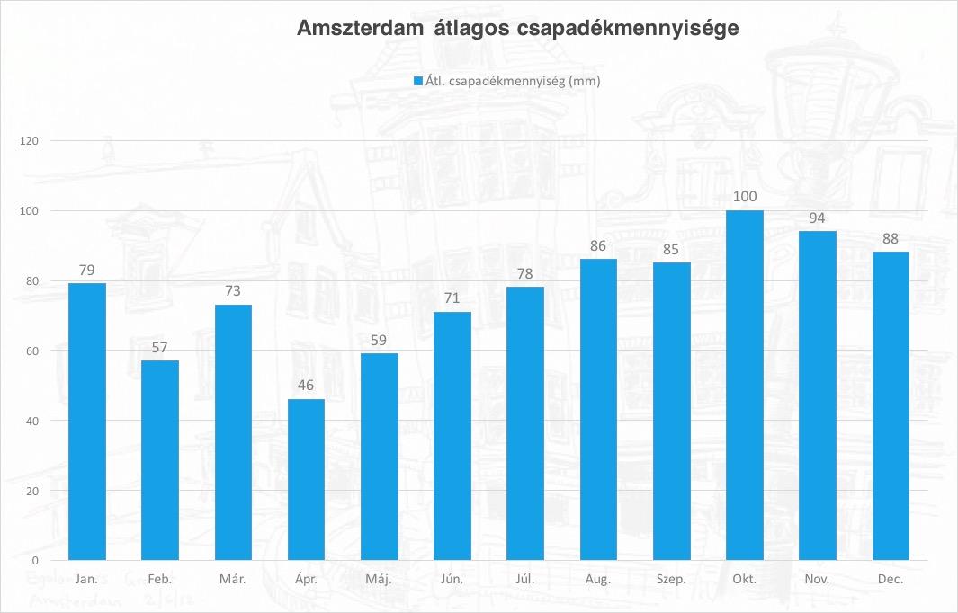 amszterdam_chart2